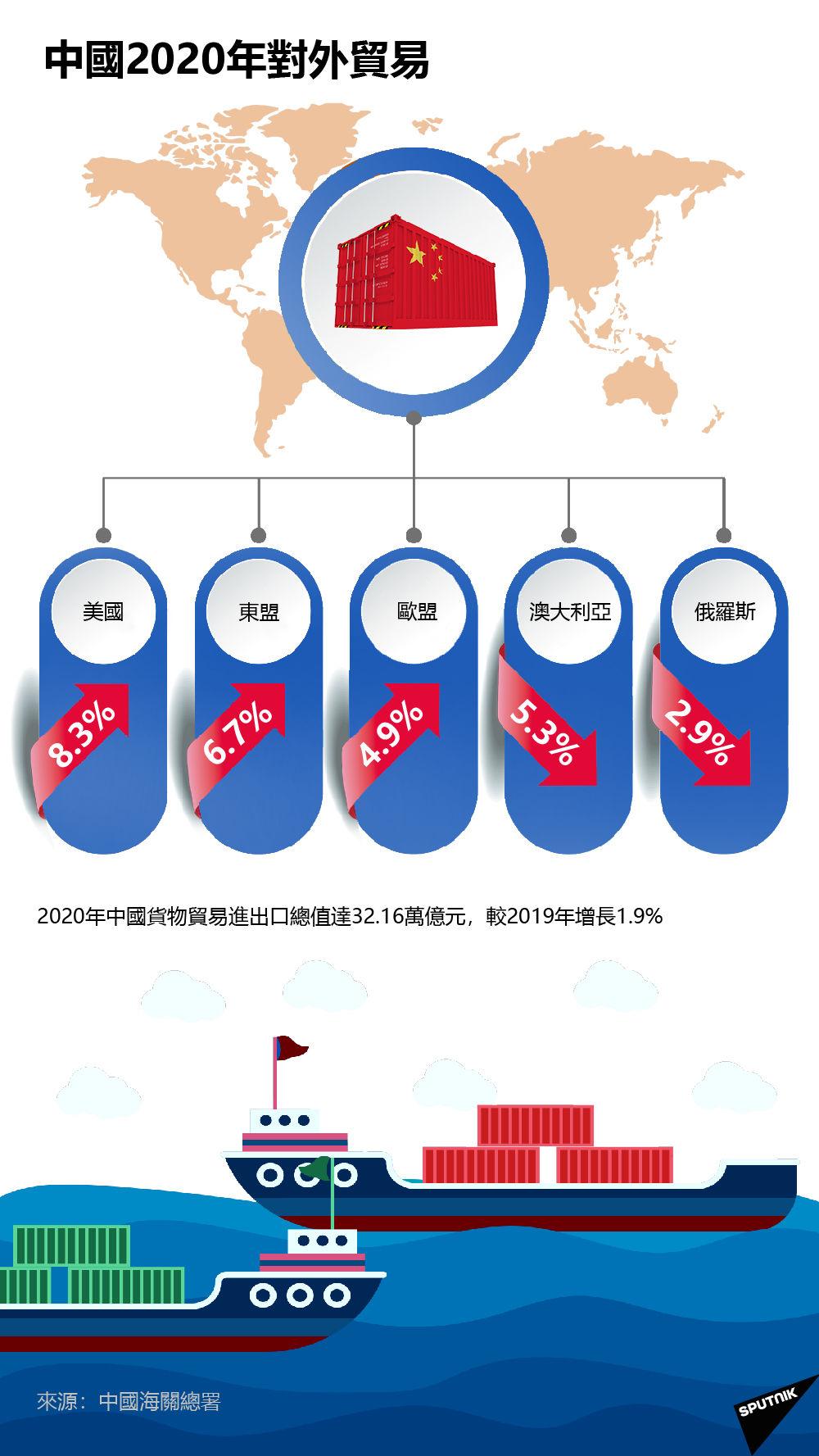 中國2020年對外貿易