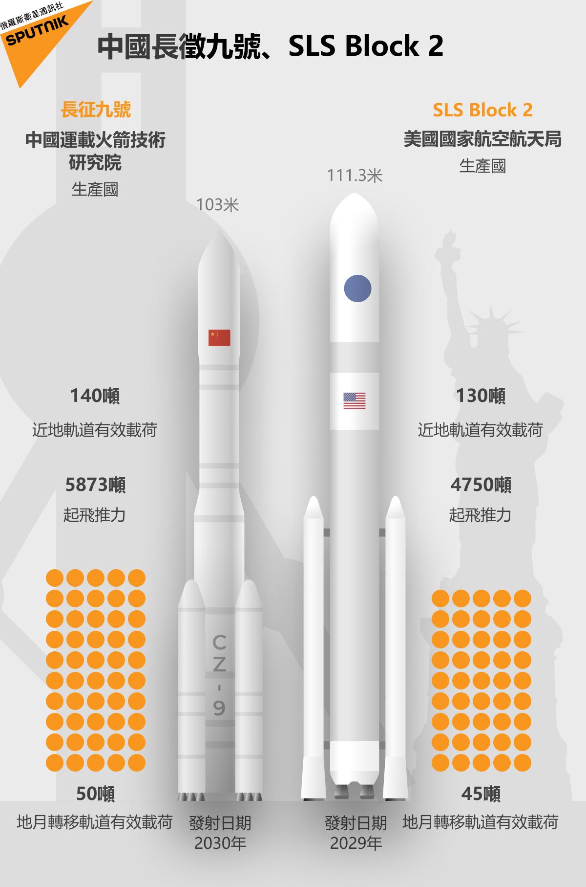 中國長徵九號、SLS Block 2