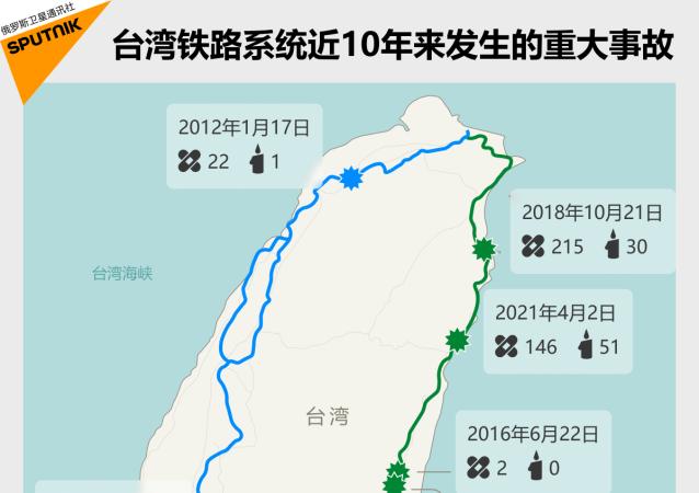 台灣鐵路系統近10年來發生的重大事故