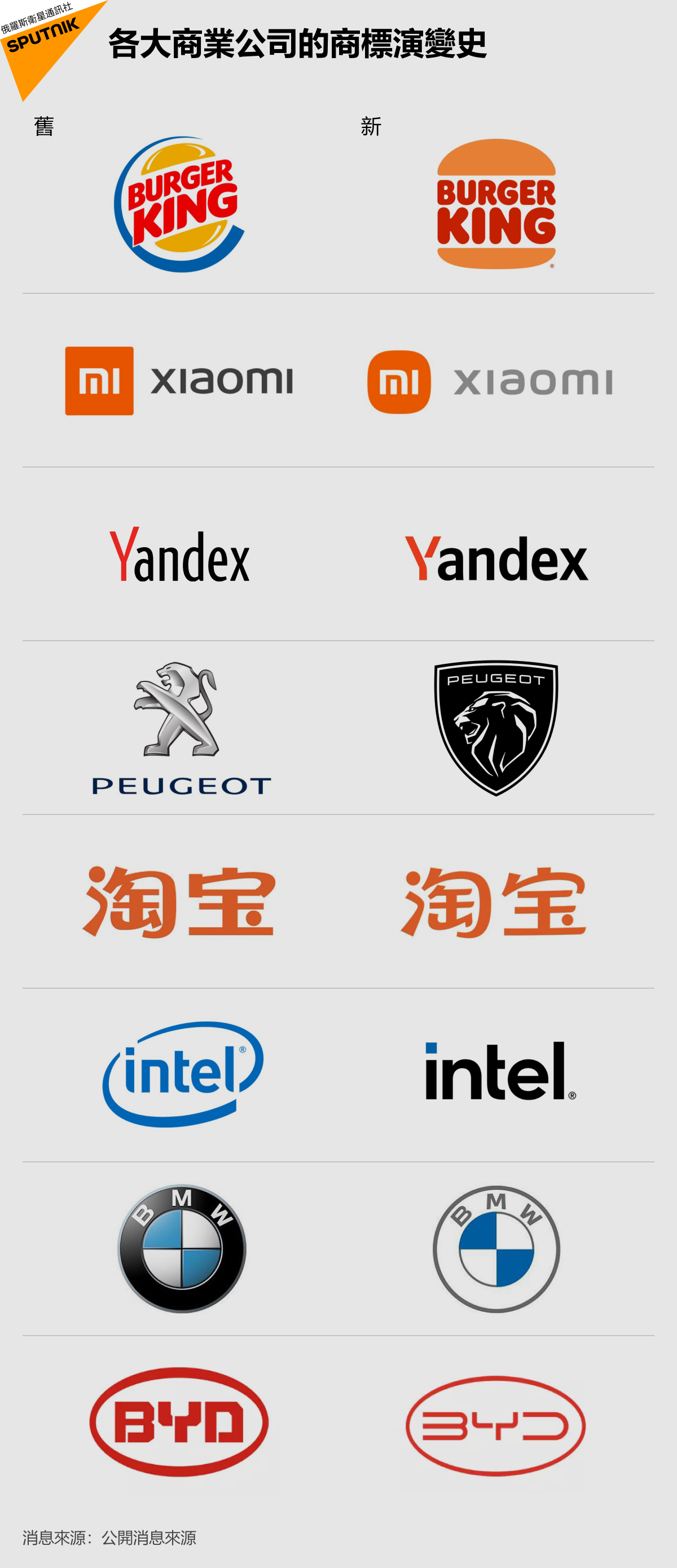 各大商業公司的商標演變史