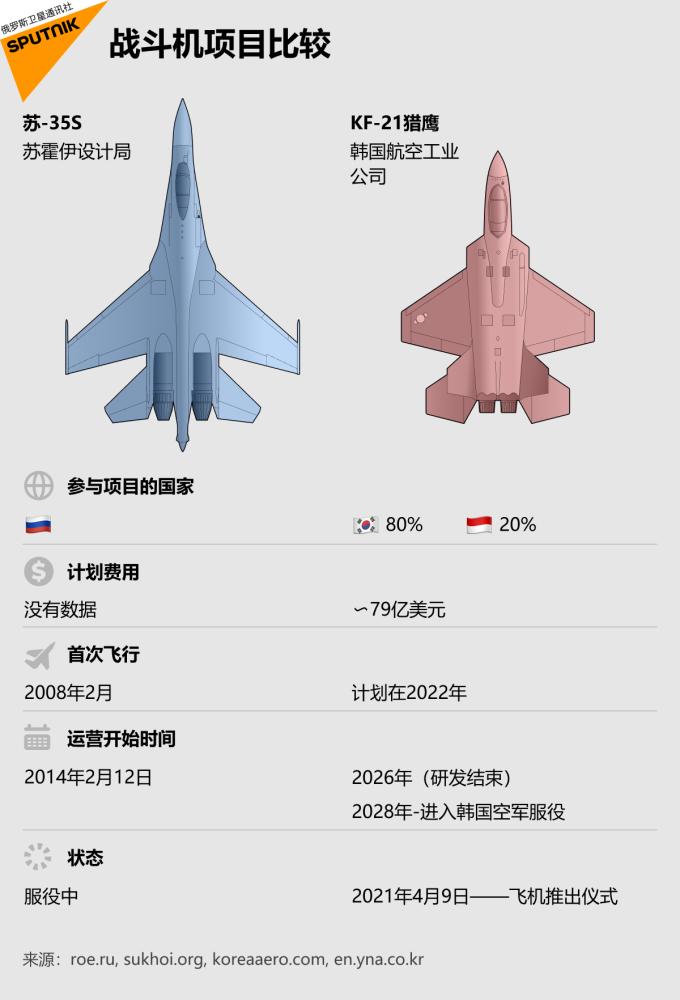 戰鬥機項目比較