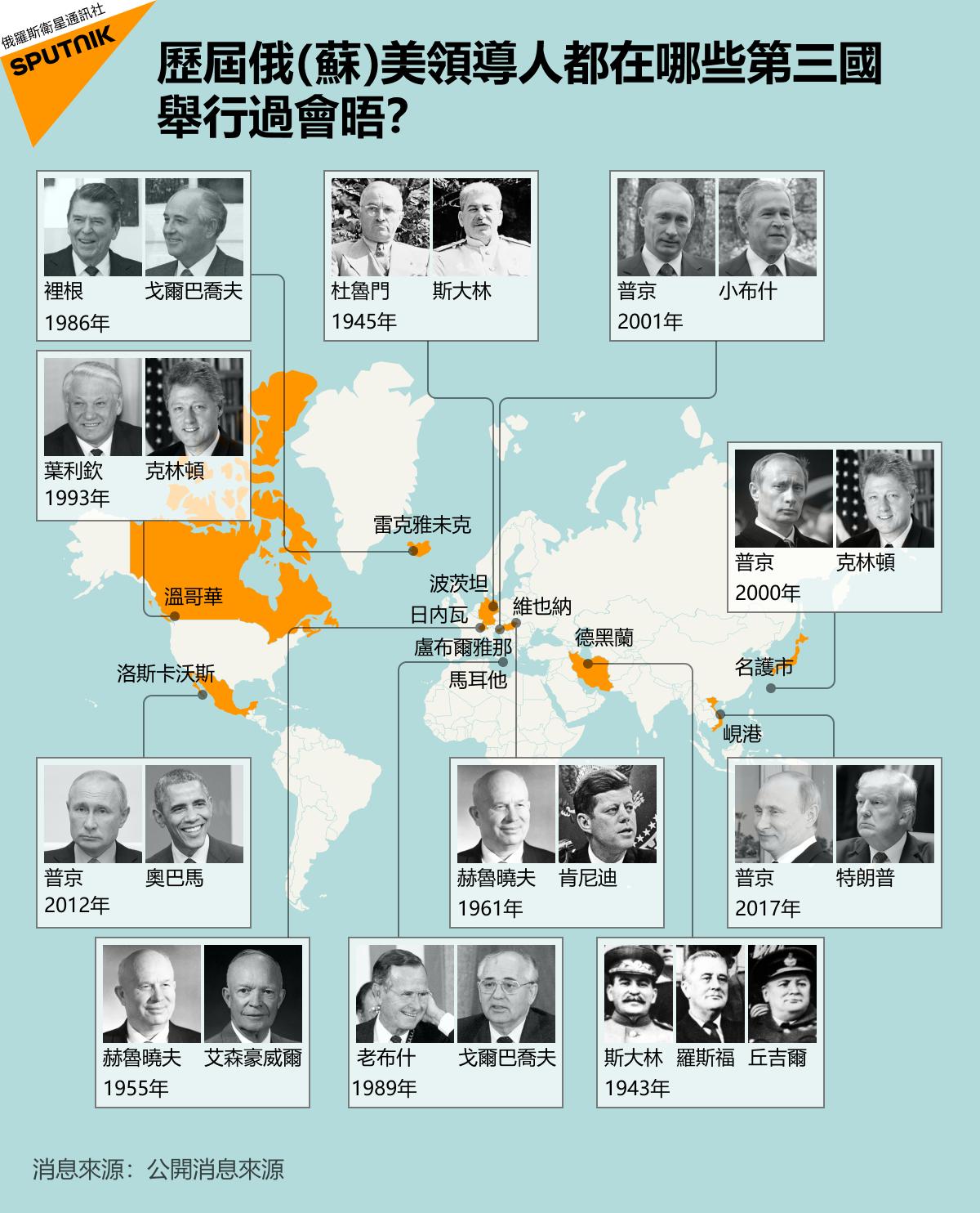 歷屆俄(蘇)美領導人都在哪些第三國舉行過會晤?