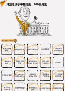 拜登總統手中的牌面:100日成果