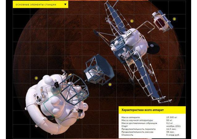 新的「火衛一-土壤」星際站將以俄產元件為基礎建造