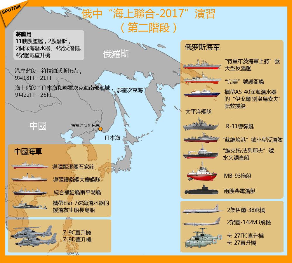 俄中「海上聯合-2017」演習 (第二階段)