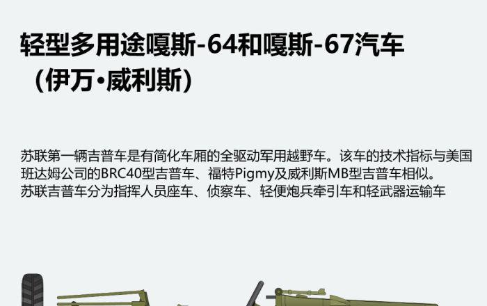 輕型多用途嘎斯-64和嘎斯-67汽車 (伊萬·威利斯)