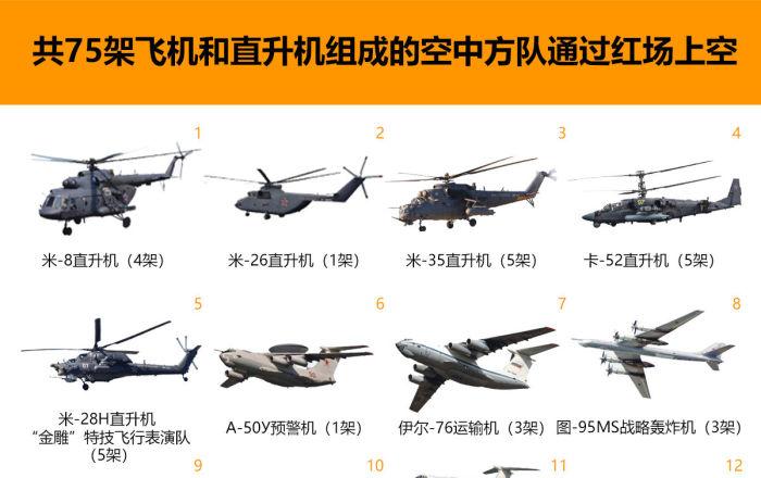 共75架飛機和直升機組成的空中方隊通過紅場上空